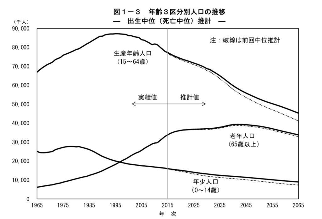 生産労働者数